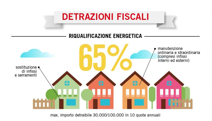 Ecobonus 2018 serramenti e infissi soggetti a detrazione for Detrazioni fiscali ristrutturazione seconda casa 2017